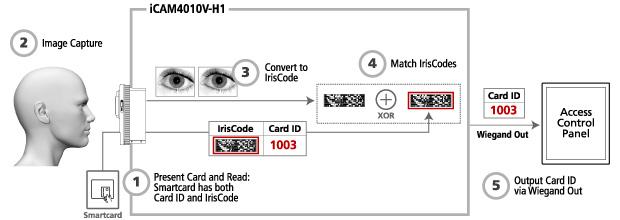 diagram_cms
