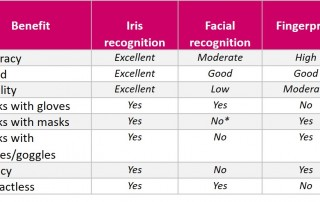 Table comparing biometric modalities