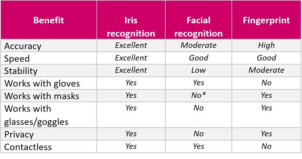 Table comparing biometric modalities